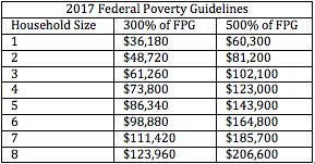 2017 Federal Poverty Guidelines
