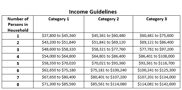 Table of program income guidelines