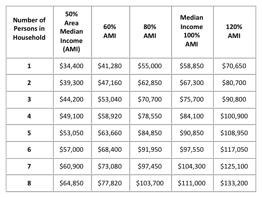 Income ranges for program eligibility