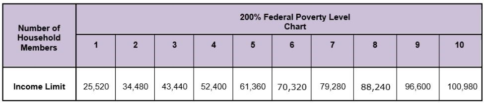 200% Federal Poverty Level Chart. Household Size/Income Limit: 1/$25,520 2/$34,480 3/$43,440 4/$52,400 5/$61,360 6/$70,320 7/$79,280