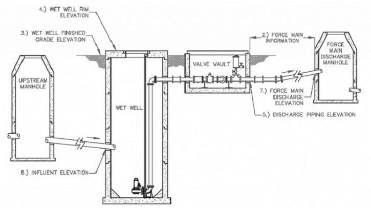 Rotary Switch Wiring Diagram furthermore Wiring Bilge Pumps For Boats Free Download Diagrams in addition Sump Pump Control Panel Wiring Diagram besides In Addition Septic Tank Pump Wiring Diagram On Honda furthermore Sewage Pump Wiring Diagram. on sump pump float switch diagram